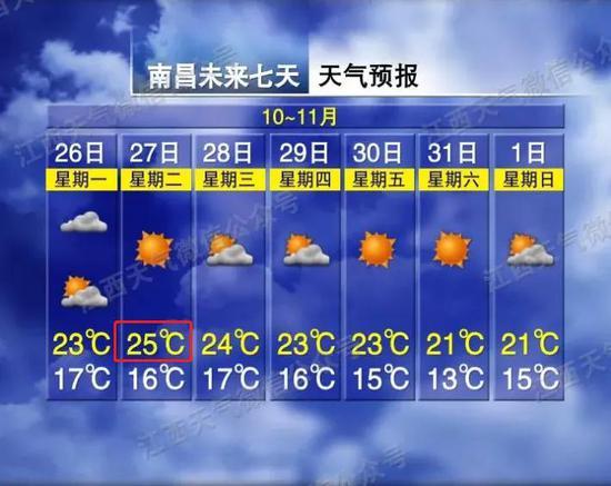 最低8℃!江西要入冬?江西接下来的天气…