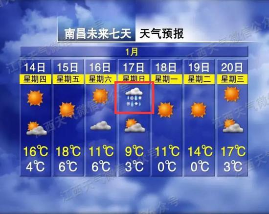 零下8℃!江西多地又要下雪!