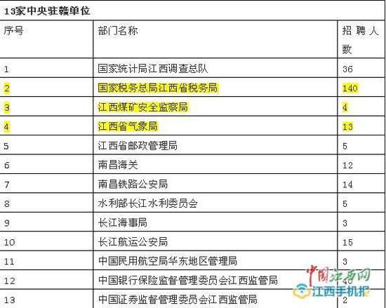 2019国考13家中央驻赣单位共招录292人 今起报名