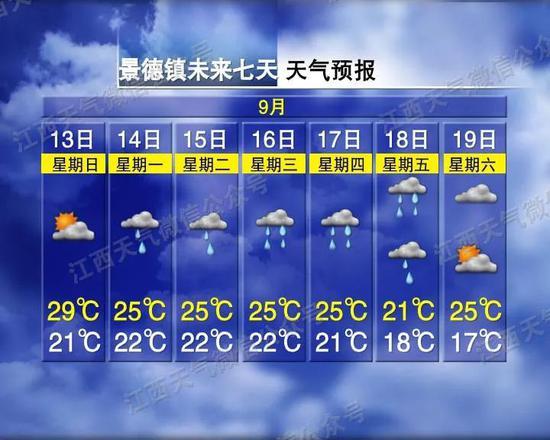 最低15℃!还要降温 江西未来一周都是雨?