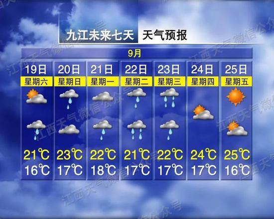 冷空气又来!江西气温降至16℃!接下来还有…