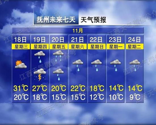 江西马上断崖式降温 南昌最低气温猛跌至8℃