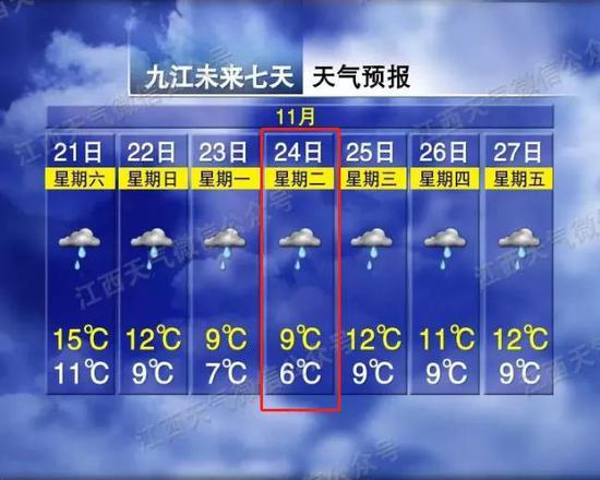 最低6℃!冷空气组团到货!江西初雪什么时候来?