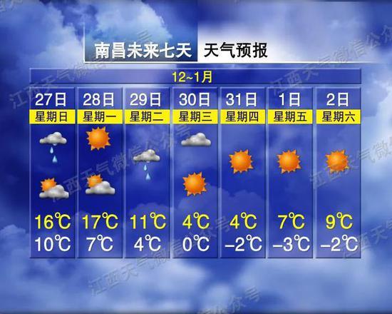 8级大风+零下6℃+雨雪!江西未来的天气…