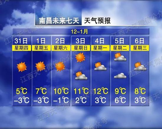 """江西元旦假期开启""""冷晴""""模式 局部地区零下7℃"""