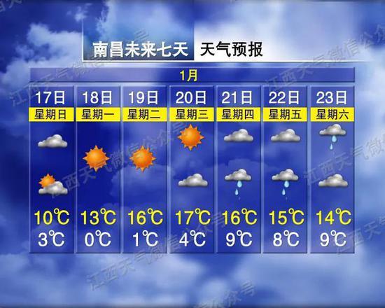 骤降11℃!江西天气又有大变化