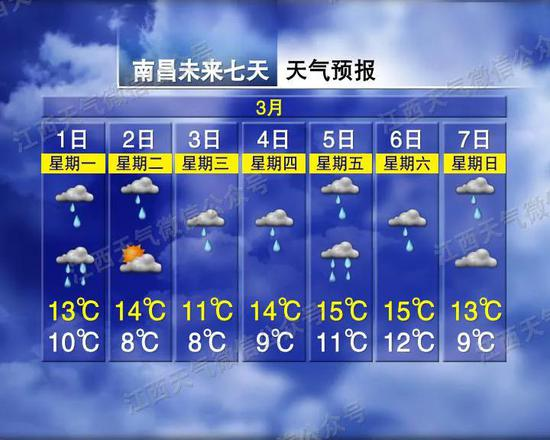 冷空气来袭!江西本周可能只有一天不下雨