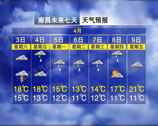 雨水+降温!你关心的江西清明假期天气预报来了