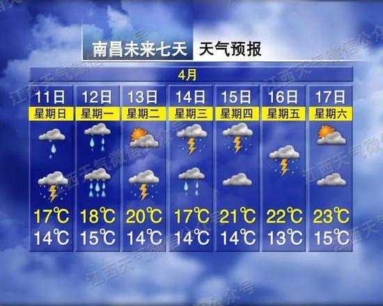 加长版雨雨雨+强对流!江西接下来一周…