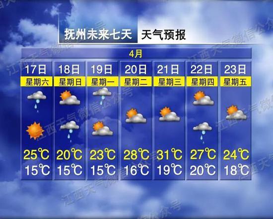 本周末江西有弱冷空气 下周最高气温达到31℃