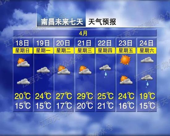 """最高31℃最低12℃!江西下周气温坐""""过山车"""""""