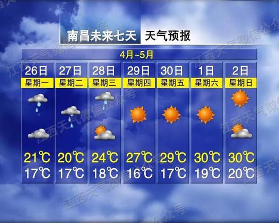 """骤降10℃!又要升到34℃!江西天气又要""""过山车""""…"""