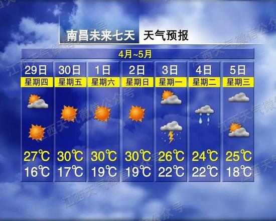 31℃!五一假期天气预报来了!出行请避开这些堵点…