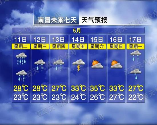 5道预警!8级大风!江西接下来天气大反转…