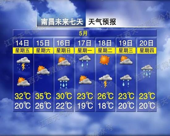 直冲36℃!江西一秒入夏!