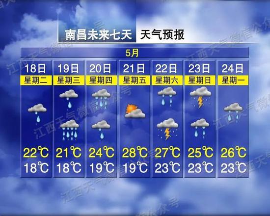 """局部大暴雨!江西""""一夜入秋"""" 未来5天雨不停"""