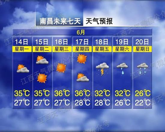 """最高温37℃!威尼斯人真人开启""""蒸笼模式"""" 接下来天气…"""