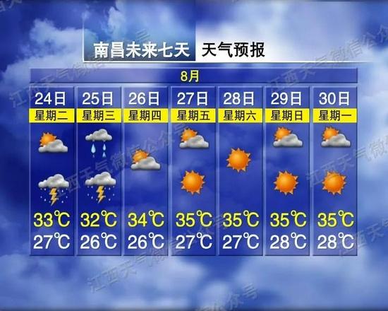 最高37℃!高温+雷雨!江西天气大变 出门一定注意