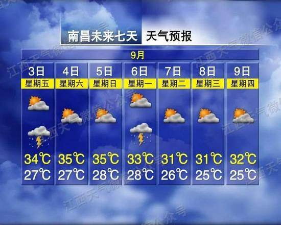 未来三天江西依然维持晴热高温、午后雷雨天气
