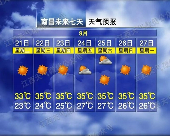 江西雨水停歇 未来一周开启晴热高温模式