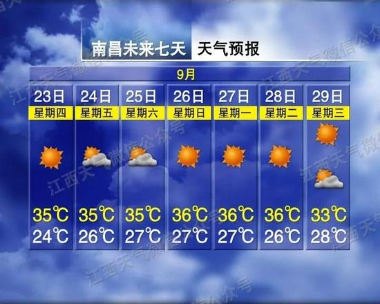 最高37℃!江西高温天气卷土重来