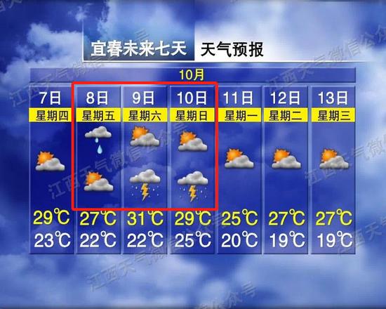 大风、降温!江西最低13℃