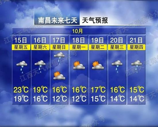 10℃左右!下半年来最强冷空气来袭 江西气温将创新低