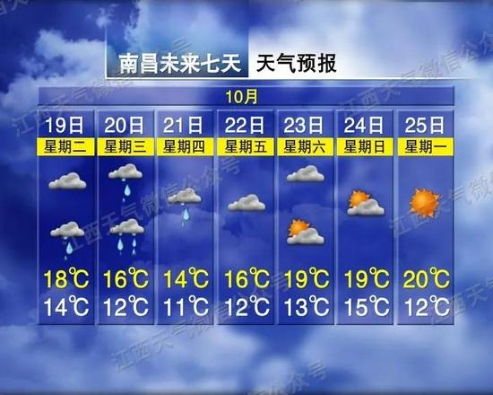 冷!降雨降温+6级大风 江西回暖就在…