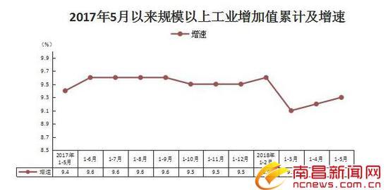 今年前五个月南昌人花了398.13亿元