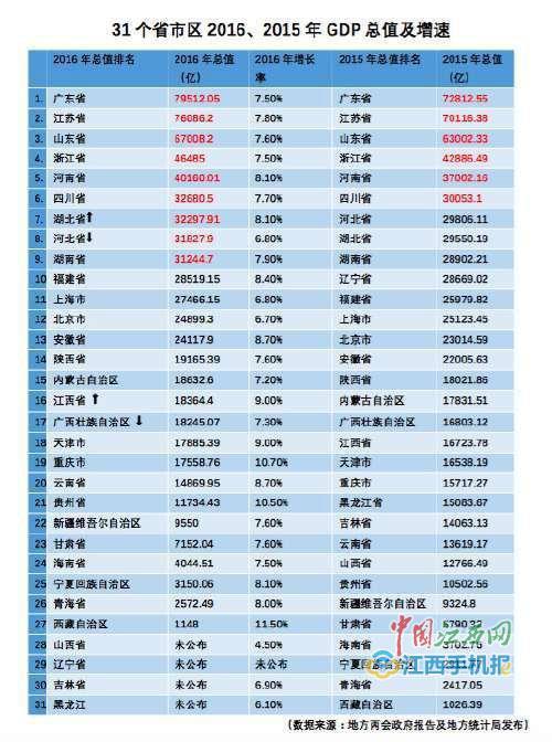 2012南昌gdp_廊坊环保副局长:治霾只能用笨办法,宁可不要12月份GDP