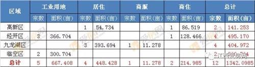 图表:2017年1月南昌市主城区土地供应结构详情