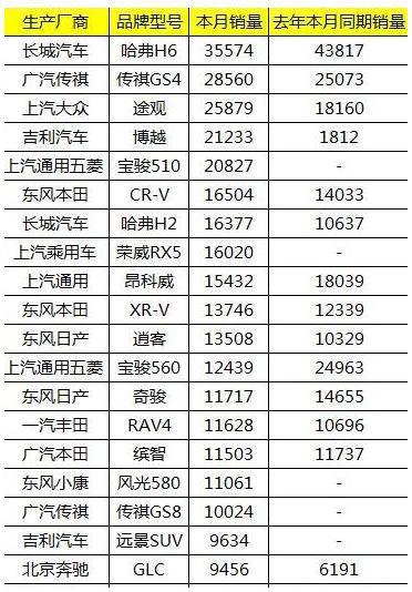 MPV销量排行榜数据