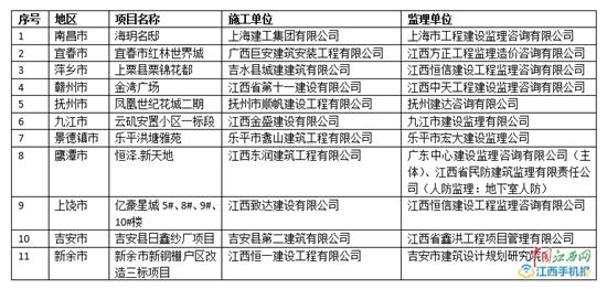 扬尘污染 南昌海玥名邸等100个建筑工地被罚510万