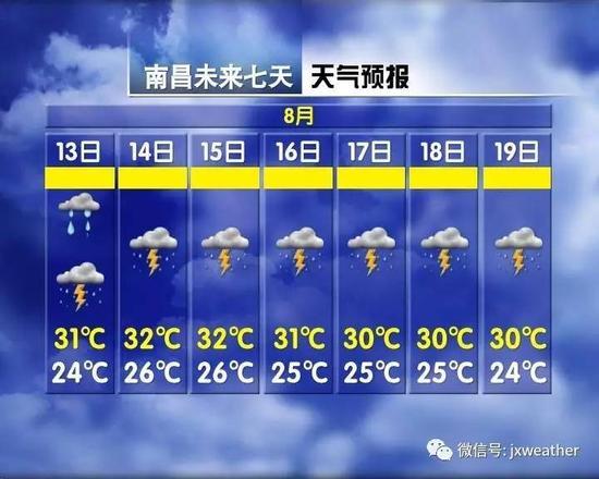 南昌未来一个星期都将是雷雨天气,气温也将在30度出头,还要防范强雷电、短时强降雨和雷雨大风
