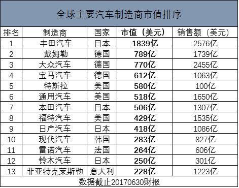 1. 丰田汽车(日本),市值1839亿美元,销售额2576亿美元;