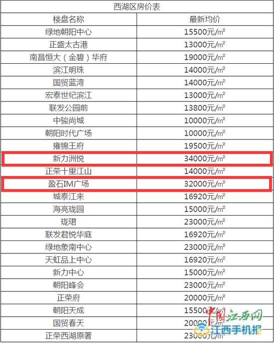 南昌部分楼盘均价超30000元/m2