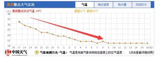 24小时降温12.6℃