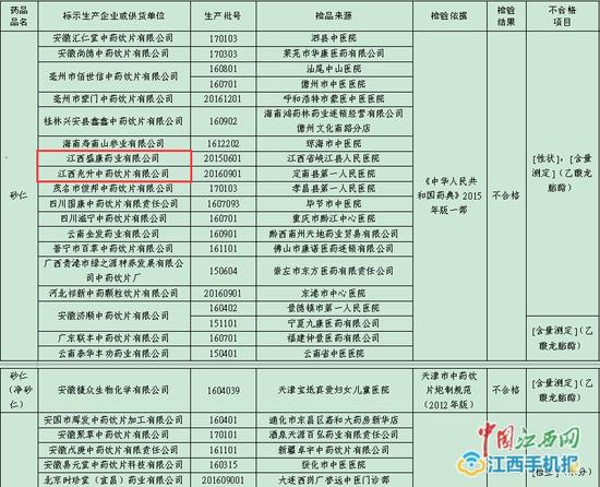 31批次中药饮片不合格 江西盛康药业2家企业被立案调查