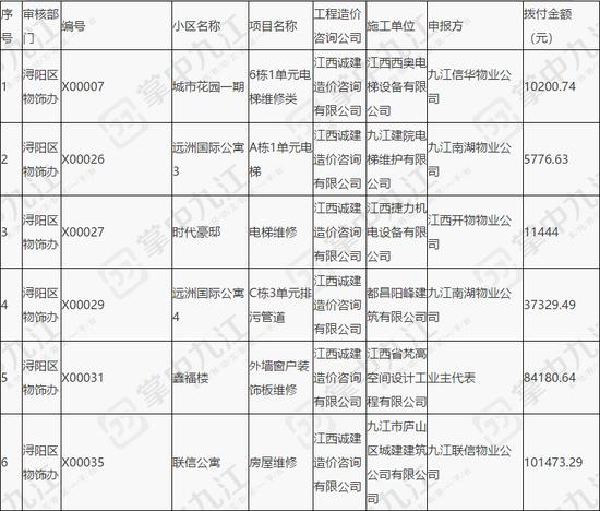 最高74.6万元!九江公示住宅专项维修资金拨付情况
