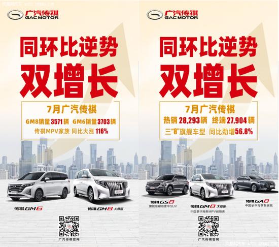 MPV销量涨116%,广汽传祺同环比双增长