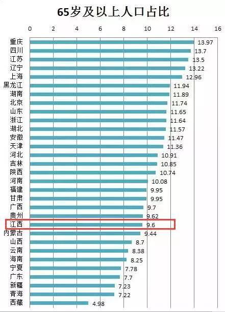 江西老龄化程度全国倒数第10 低于全国平均水平