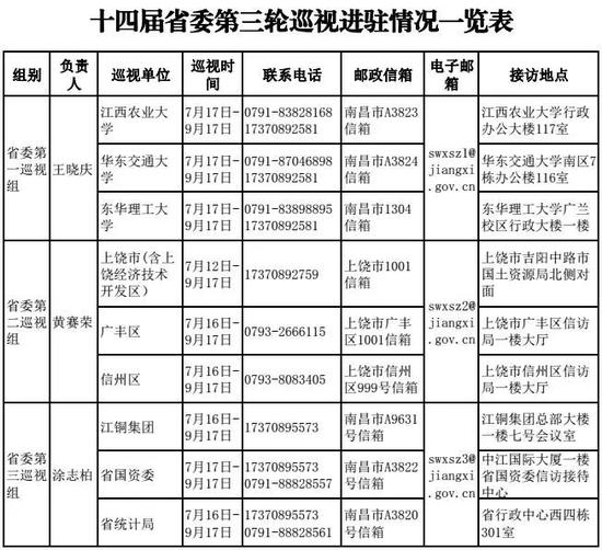 江西省委8个巡视组已经全部进驻 举报方式公布