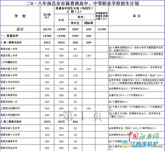 2018南昌市属普通高中、中等职业学校招生计划出炉