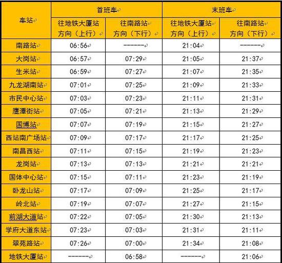 5月17日起 南昌地铁2号线首通段调整班车时间