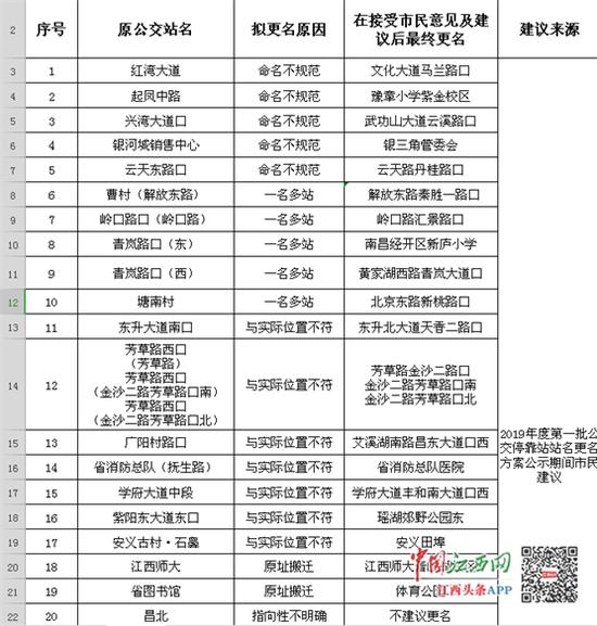 南昌26个公交站名即将变更 有你家附近的吗?