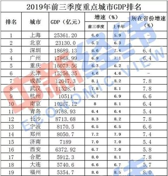 2019年中国gdp总值是多少_澳洲会计师公会 超过半数中国企业今年将实现盈利增长