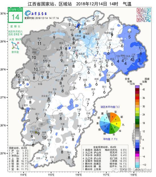 下周前期江西天气晴好气温回升 最高温达20℃上下