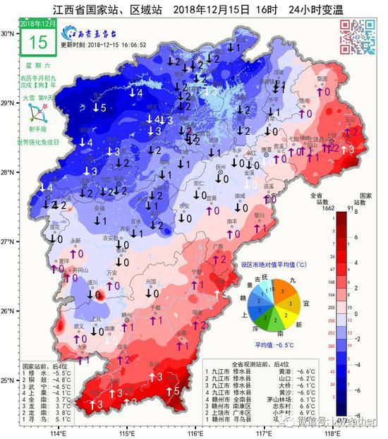 下周江西天气:前晴后雨 气温也将先升后降