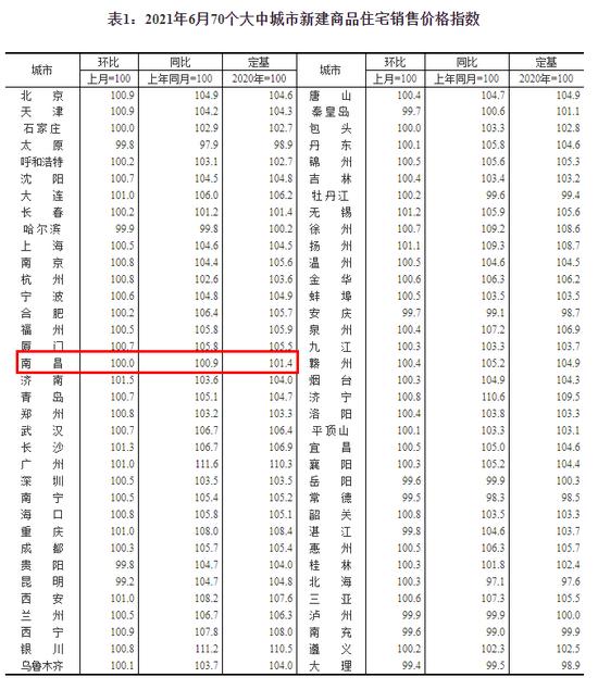 6月70城房价出炉:南昌新房价格环比保持不变