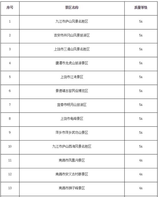 江西81家高等级旅游景区向全省公安民警免费开放